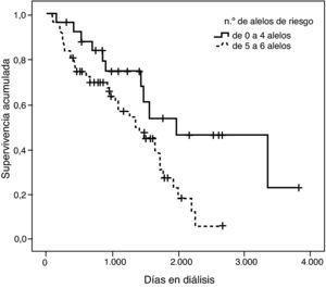 Curva de supervivencia de Kaplan-Meier (p=0,018) que compara los pacientes que tienen hasta 4 alelos de riesgo con los que tienen de 5 a 8 alelos de riesgo para la combinación de las cuatro variantes: ACE1, AGT, AGTR1 y rs4646124 del ACE2.