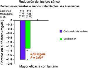 Descensos de la fosfatemia durante los periodos de tratamiento con carbonato de lantano y carbonato de sevelamer. Modificado de Sprague SM et al34.