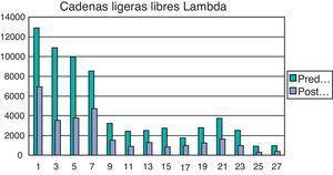 Evolución de cadenas ligeras lambda.