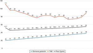 Curva de edad gestacional versus tensión arterial media.