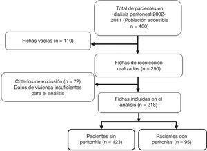 Flujograma de los pacientes que iniciaron diálisis peritoneal en 2002-2011 en el Hospital Nacional Guillermo Almenara Irigoyen.