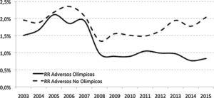 Adverse results (AR) according to Olympic category.