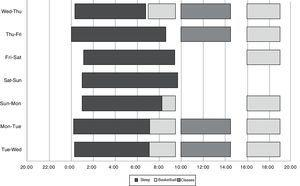 Graphic representation of average times slept (black bars), basketball training (light grey bars) and classes (dark grey bars), for all of the players during the week.
