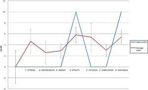 Graph showing the average results of the POMS questionnaire, compared with the ideal profile (Iceberg).