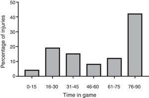 Distribution of muscle injuries in match playing time.