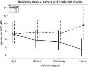 The statistical interaction between winner type and weight category of severe and moderate injuries. Average values (SD).