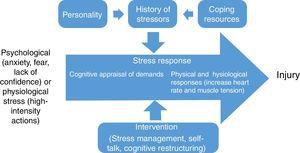 Cognitive appraisal of demands in stress response.