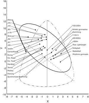 Somatochart showing the mean somatoplots of Cuban female sporting modalities. J#, judo.