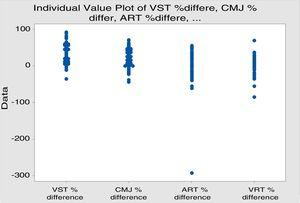Individual value plot of VST.