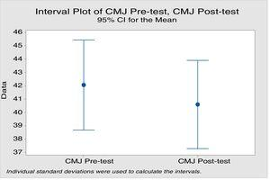 Interval plot of CMJ pre-test, CMJ post-test.