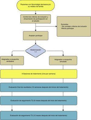 Diagrama de flujo del estudio. Esquema de trabajo con descripción de las visitas de valoración.