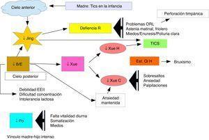 Respuesta del tratamiento con acupuntura para la ansiedad con síntomas de insuficiencia de Qi/Yang de Riñón.