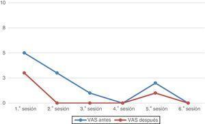 Relación entre la VAS antes (línea azul) y la VAS después (línea naranja) del tratamiento durante las 6 sesiones. VAS: visual analogue scale.