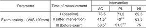 Mean of VAS obtained in three treatment groups. VAS results in three evaluated periods. AC: systemic acupuncture; PL: placebo acupuncture; NI: no intervention. TIME-I: baseline. TIME-II: night of day prior to the examination. TIME-III: immediately before anatomy examination. *: Paired t-test adjusted p <0.05 for AC in relation to NI in TIME-II and III; **: Paired t-test adjusted p <0.05 for PL in relation to NI in TIME-II and III.