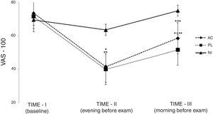 Anxiety measured by Visual Analogue Scale. 100mm - VAS results in three evaluated periods. AC: systemic acupuncture; PL: placebo acupuncture; NI: no intervention. TIME-I: baseline. TIME-II: night of day prior to the examination. TIME-III: immediately before anatomy examination. *: Paired t-test adjusted p <0.05 for AC in relation to NI; **: Paired t-test adjusted p <0.05 for PL in relation to NI in TIME-II; ***: Paired t-test adjusted p <0.05 for AC in relation to NI; ****: Paired t-test adjusted p <0.05 for PL in relation to NI in TIME-III.