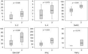 Comparación de las concentraciones de citocinas en plasma (pg/ml) y de la saturación de O2 (%) en pacientes con neumonía adquirida en la comunidad (NAC) con enfermedad pulmonar obstrucitva crónica (EPOC) (grupo 1) y pacientes con NAC sin EPOC (grupo 2) al ingreso.