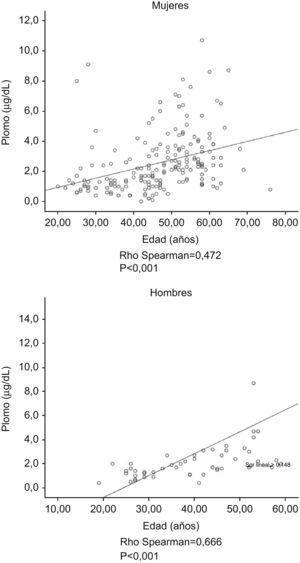 Correlación entre la concentración de plomo en sangre (μg/dl) y la edad en las mujeres y en los hombres.