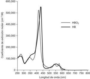 Espectro de absorción de la hemoglobina. Hb: deoxihemoglobina; HbO2: oxihemoglobina.