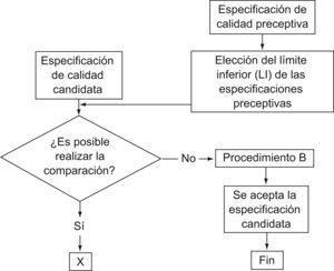 Esquema de trabajo de la segunda etapa. Comparación con especificaciones preceptivas en otros países. LI: límite inferior de las especificaciones preceptivas.