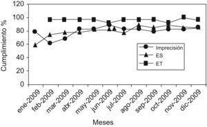 Evolución mensual del grado de cumplimiento de las especificaciones de la calidad en rutina, siendo ES, error sistemático y ET, error total.