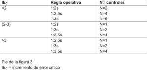 Diseñar reglas operativas de control interno.