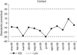 Evaluación de los resultados del control externo.