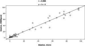 Correlación entre los porcentajes de blastos obtenidos por la reclasificación realizada por el facultativo (DM96POST) en relación con los contados en el microscopio (micro).