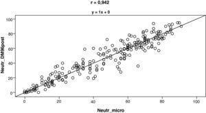 Correlación entre los porcentajes de neutrófilos segmentados (Neutr) obtenidos por la reclasificación realizada por el facultativo (DM96POST) en relación con los contados en el microscopio (micro).
