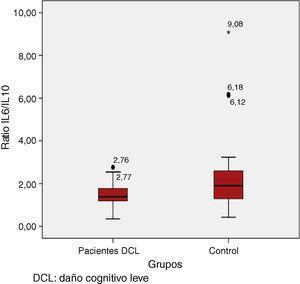 Valores del cociente IL6/IL10 en el grupo control y el grupo DCL.