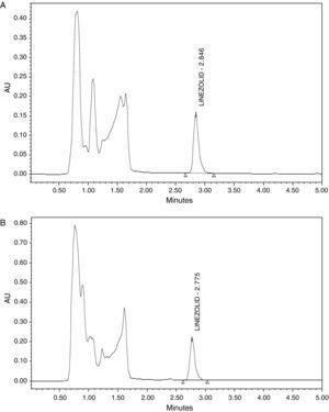 Cromatogramas que representan una muestra de control de 7,5mg/L (A) y una muestra de un paciente con LNZ a la concentración de 10,8mg/L (B).