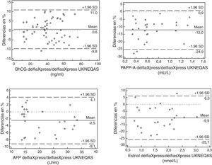 Bland-ALman resultados DelfiaXpress evaluado/grupo DelfiaXpress UKNEQAS.