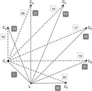 Aristas que parten de L y de C1 y se dirigen al resto de Ci.