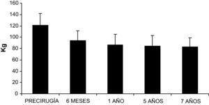 Valores medios de peso para los pacientes antes de la intervención y en los distintos tiempos tras la cirugía; 6 meses, 1 año y tras una media de más de 5 y 7 años.