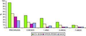 Principales comorbilidades asociadas a la obesidad estudiadas en los pacientes para los distintos tiempos evaluados tras la cirugía. DM: diabetes mellitus; HTA: hipertensión arterial; SAOS: síndrome de apnea obstructiva del sueño.