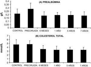 Concentraciones de prealbúmina (fig. 6A) y de colesterol total (fig. 6B) obtenidos para el grupo control y pacientes en los distintos tiempos evaluados del estudio.