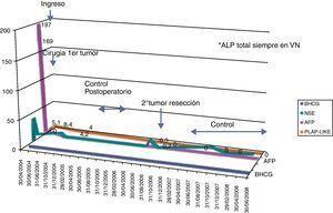 Monitorización del seguimiento de marcadores tumorales en el caso 2.