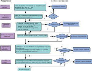 Diagrama de Flujo del proceso de petición y realización de pruebas analíticas.