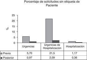 Representación grafica del porcentaje de solicitudes que vienen sin la etiqueta identificativa del paciente antes y después de la implantación de las medidas de mejora.