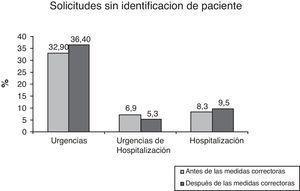 Representación grafica del porcentaje de solicitudes en las que no se pudo identificar el paciente dentro de las que vienen sin etiqueta del paciente antes y después de la implantación de las medidas correctoras.