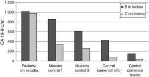 Estudio de inhibición con lectina de trigo. La muestra control 1 (855 U/ml) y la muestra control 2 (610 U/ml) se corresponden con muestras de pacientes con cáncer de páncreas conocido y niveles de CA19-9 similares al paciente en estudio. Los controles comerciales alto y medio corresponden al nivel 3 (422 U/ml) y 2 (153 U/ml) respectivamente de Lyphochek® Tumor Marker Plus de Bio-Rad. En la gráfica se observa que, en el caso de la muestra del paciente en estudio, no existe una disminución clara en la concentración de CA19-9 después del tratamiento con lectina.