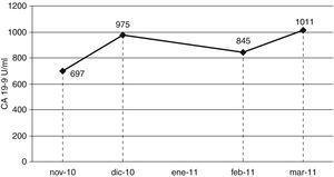 Seguimiento de los valores de CA19-9 en el paciente. Se observa una evolución en sierra característica de aumentos no patológicos de los marcadores tumorales.