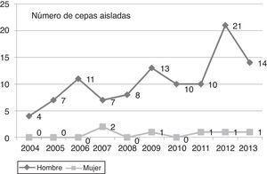 Distribución de Neisseria gonorrhoeae en el Camp de Tarragona, 2004-2013.