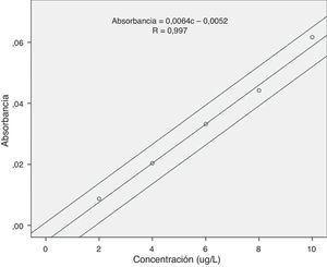 Curva de calibración con los límites de confianza. c: concentración; R: Rho de Spearman.