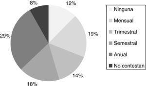 Control de los múltiplos de la mediana (MoM) bioquímicos.