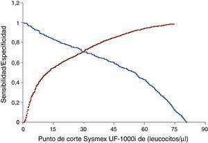 Curva ROC para la detección de bacterias mediante el Sysmex UF-1000i en la que se representa la sensibilidad (azul) y la especificad (rojo) en función del punto de corte de leucocitos en el Sysmex UF-1000i, considerando como criterio positivo ≥1·105UFC/ml.