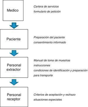 Documentos de los procesos preanalíticos.