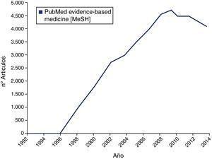 Publicaciones recuperadas de PubMed que utilizan el término «medicina basada en la evidencia» por año, a partir de su primera publicación importante en JAMA en noviembre de 1992 hasta la actualidad (diciembre 2014).
