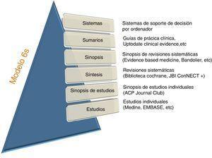 Clasificación de las fuentes de información modelo piramidal de Haynes de las «6S».