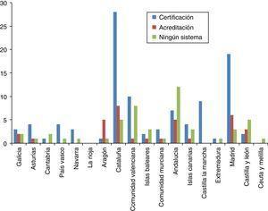 Distribución del número de laboratorios con certificación/acreditación agrupados por comunidades autónomas.