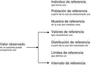 Comparación de un valor observado con unos valores de referencia.